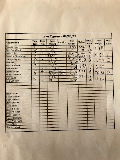 Lake Cypress Weigh-In Sheet